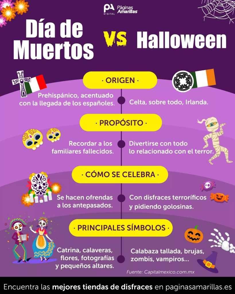 Día de los muertos vs  Halloween